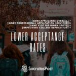 Why have university acceptance rates gone down?