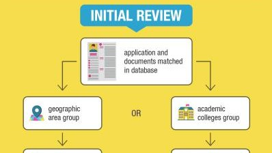 Georgia Tech's College Admissions Review Timeline